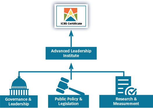 Regulation & Governance, Public Policy & Legislation and Research, Measurement & Operational Performance lead to Advanced Leadership Institute, which leads to the ICRS Certificate